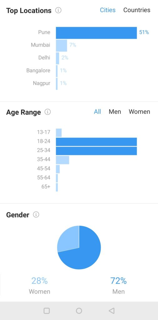 Instagram Business Account Insights about Age Range, Gender and Top Locations